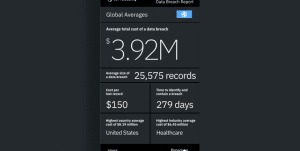 Average Cost of databreach