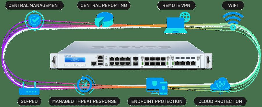 sophos firewall ecosysterm