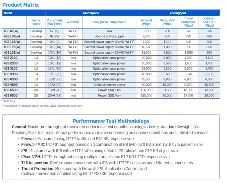 sophos firewall xgs performance summary