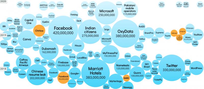 cybersecurity breach visualization